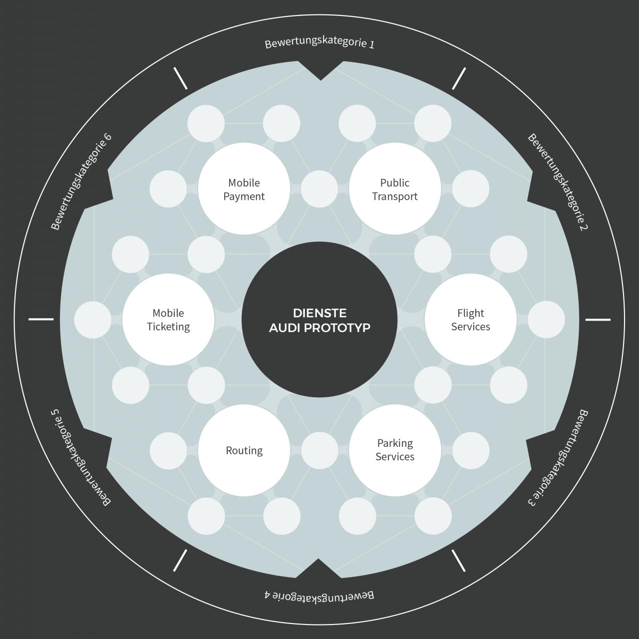 Grafik Dienste in Audi Prototyp