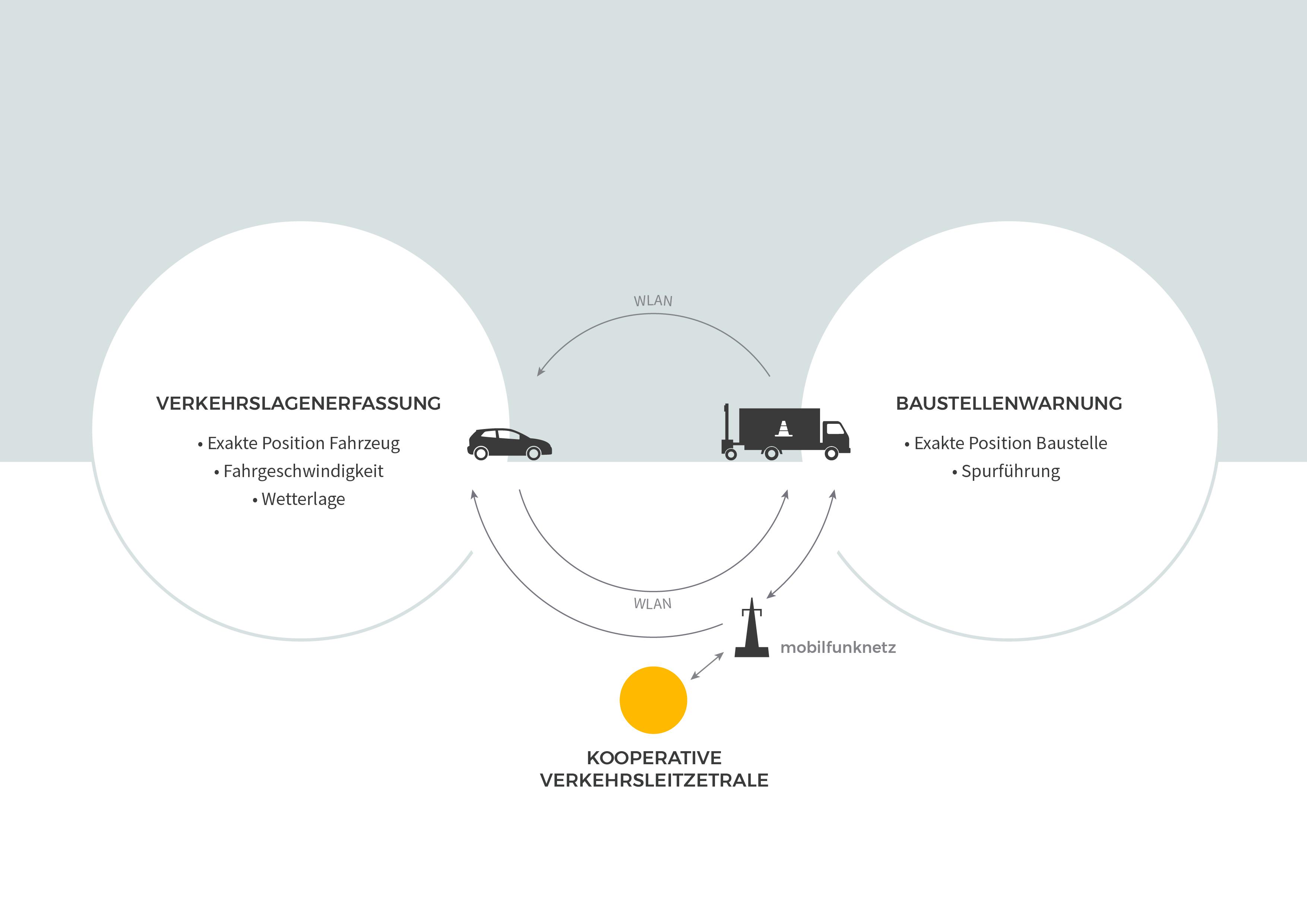 Grafik Intelligent Traffic Systems - mobile Baustellenanhänger