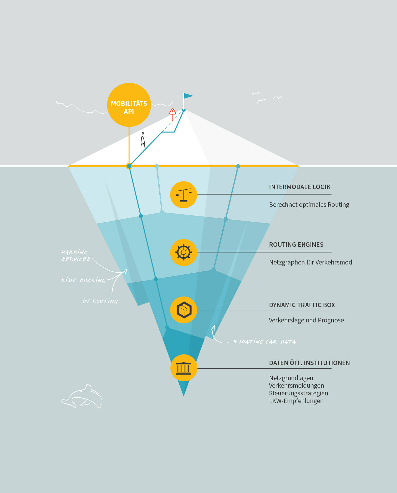 Grafik Intermodale Logik Eisberg